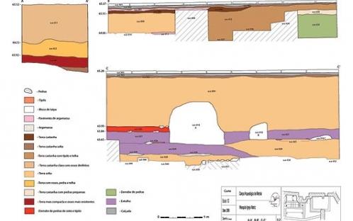 Perfil Estratigráfico - Escavação Igreja Matriz